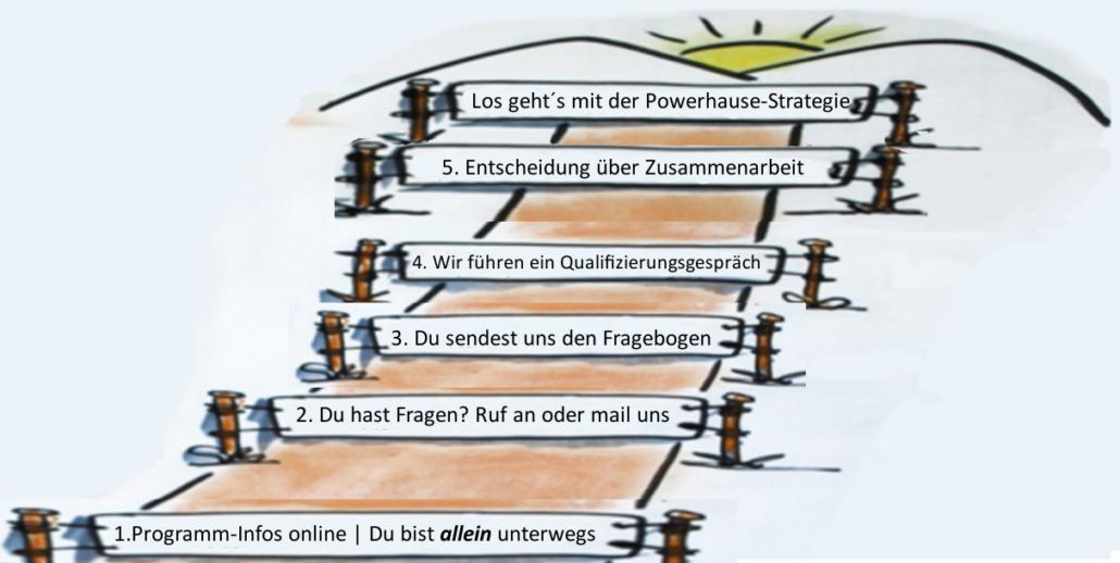 Die Schritte in der Powerhouse-Strategie